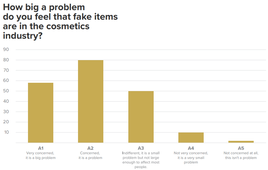 Concern about counterfeit cosmetics