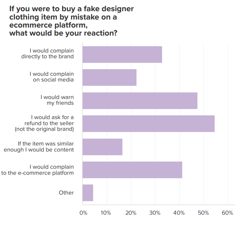 How consumers react to buying fake fashion clothing by accident