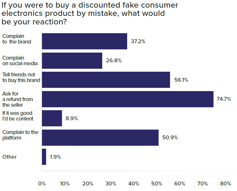 Graph of consumer reactions to buying a counterfeit electronics product by mistake