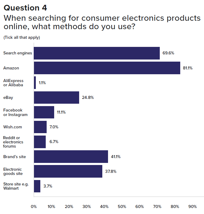 Graph of how electronics customers search online