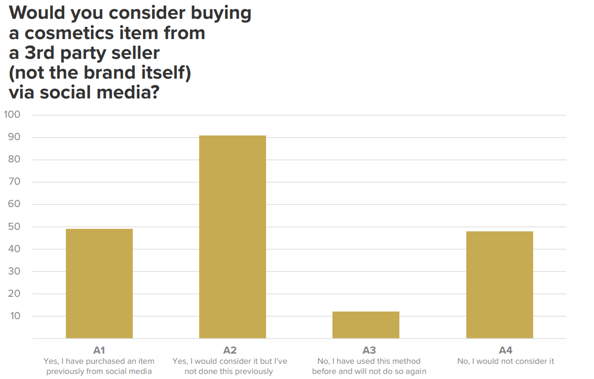 Graph - Would you buy a cosmetics item from social media?