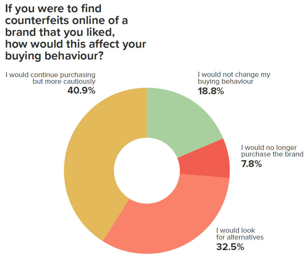 Consumer opinions of fashion brand counterfeiting