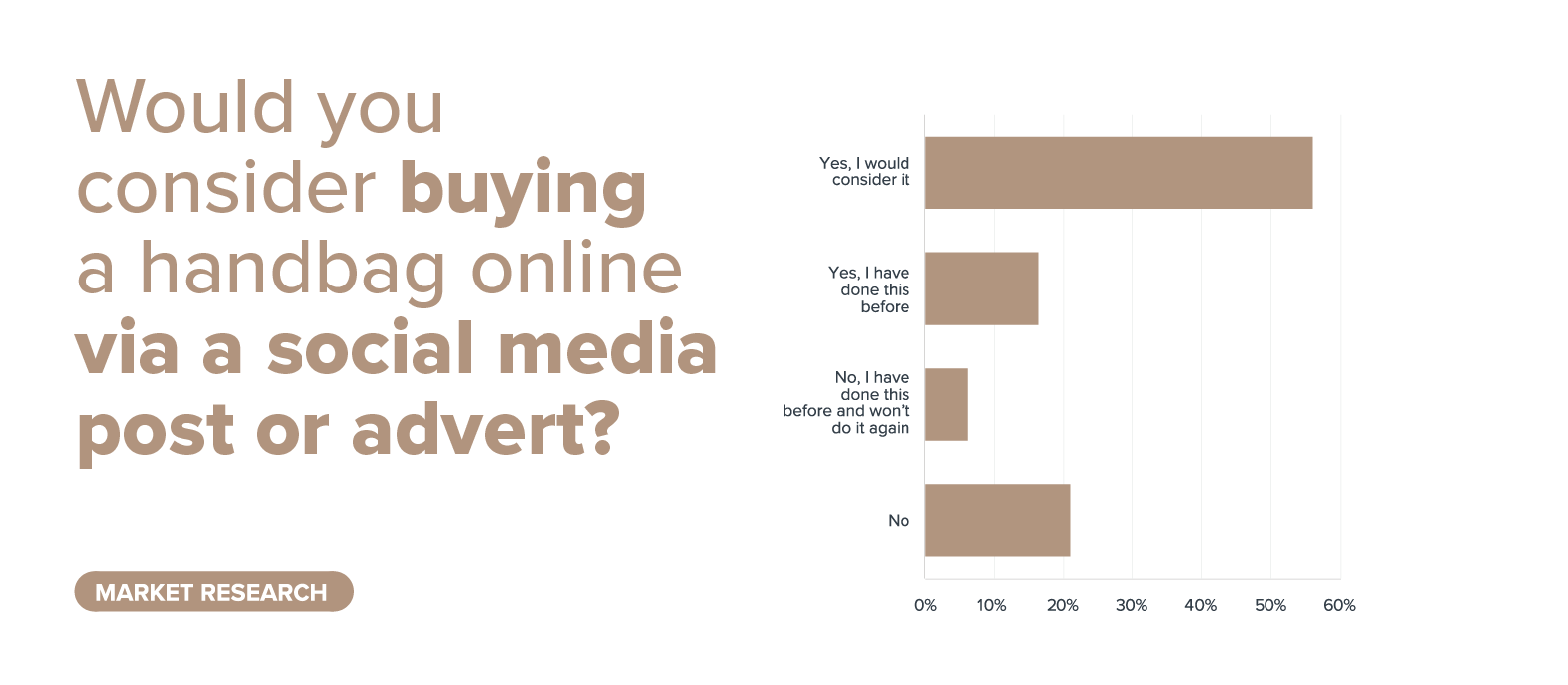 buying on social media