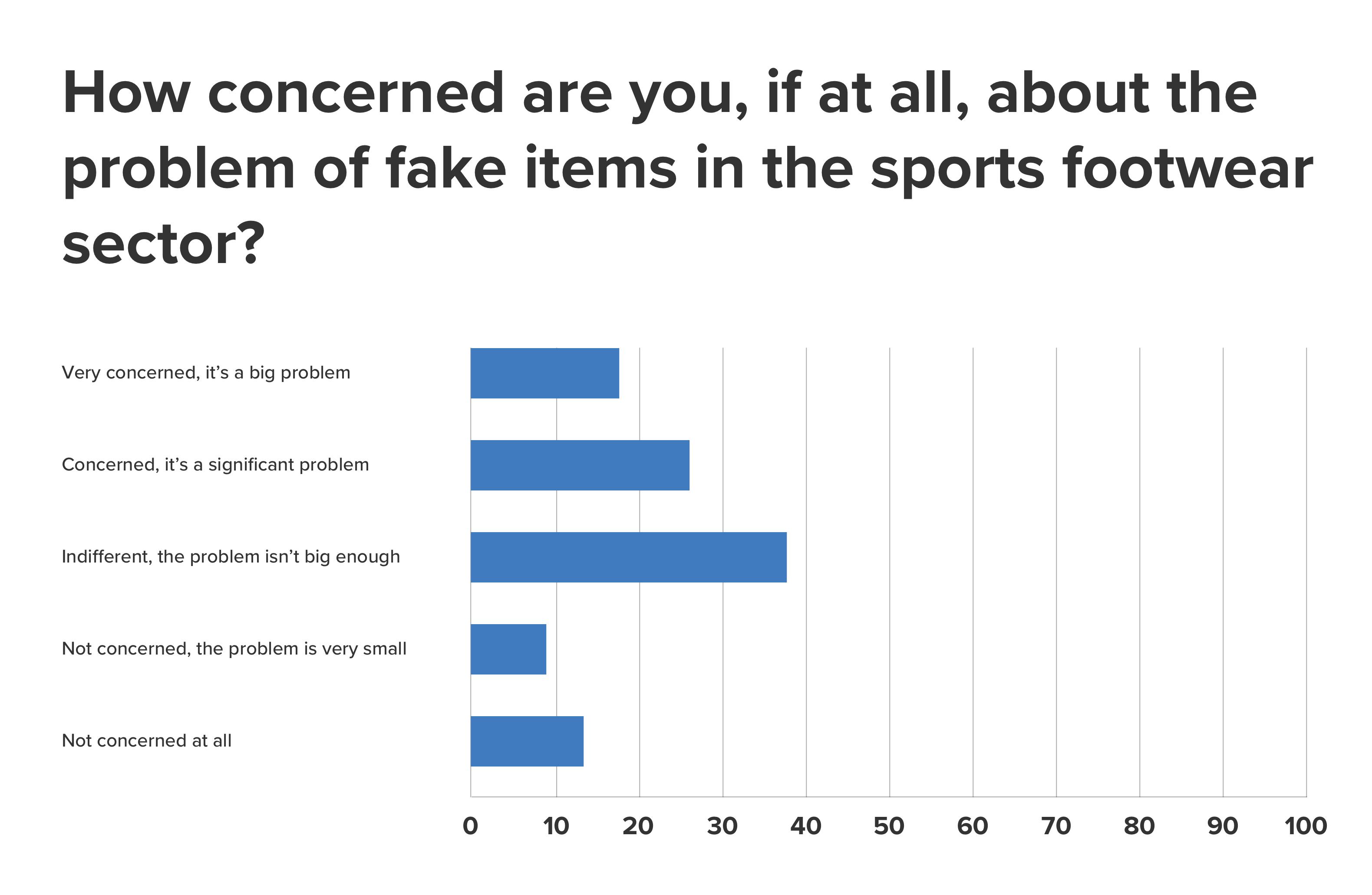 fake-footwear-concern-question