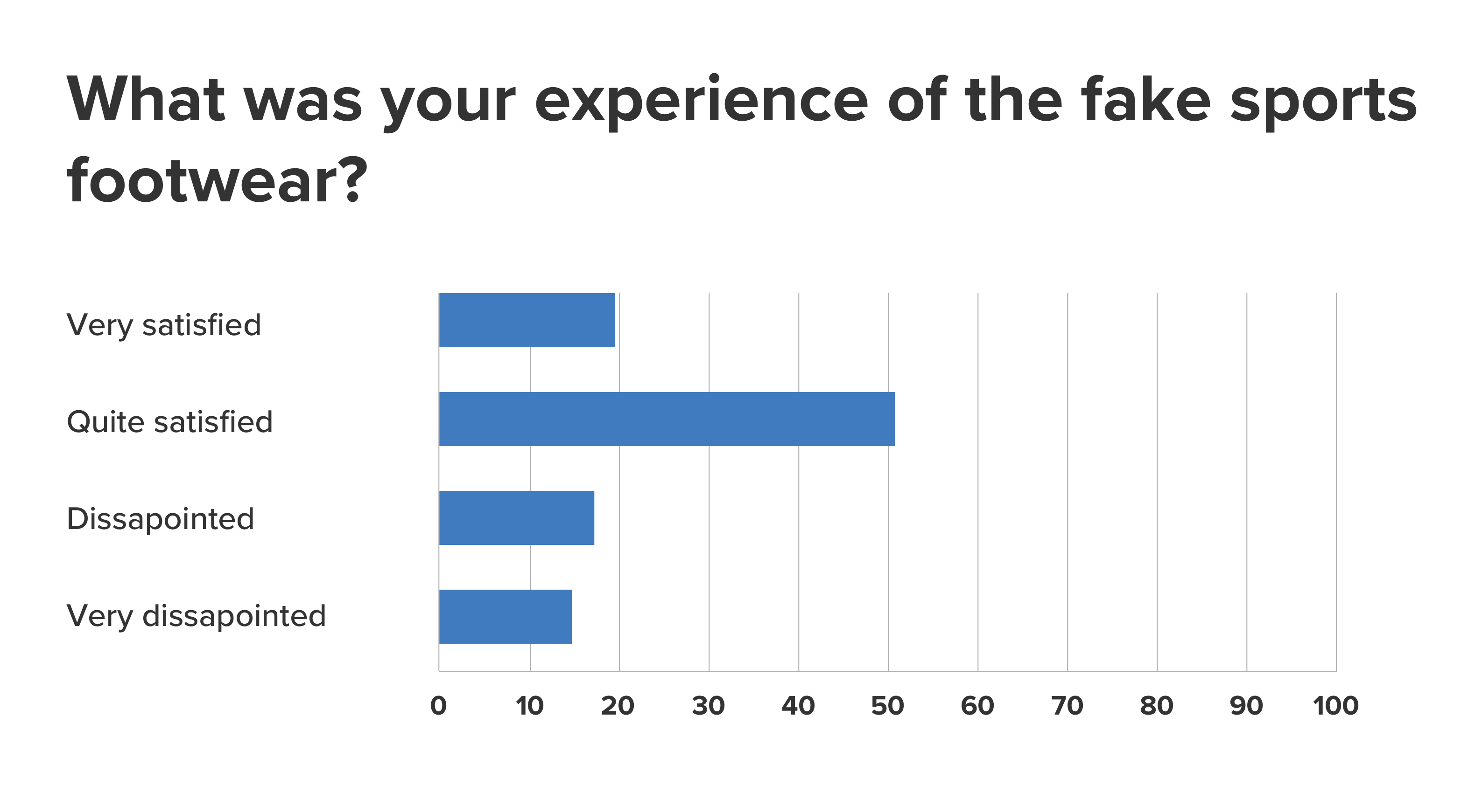fake-footwear-experience-question