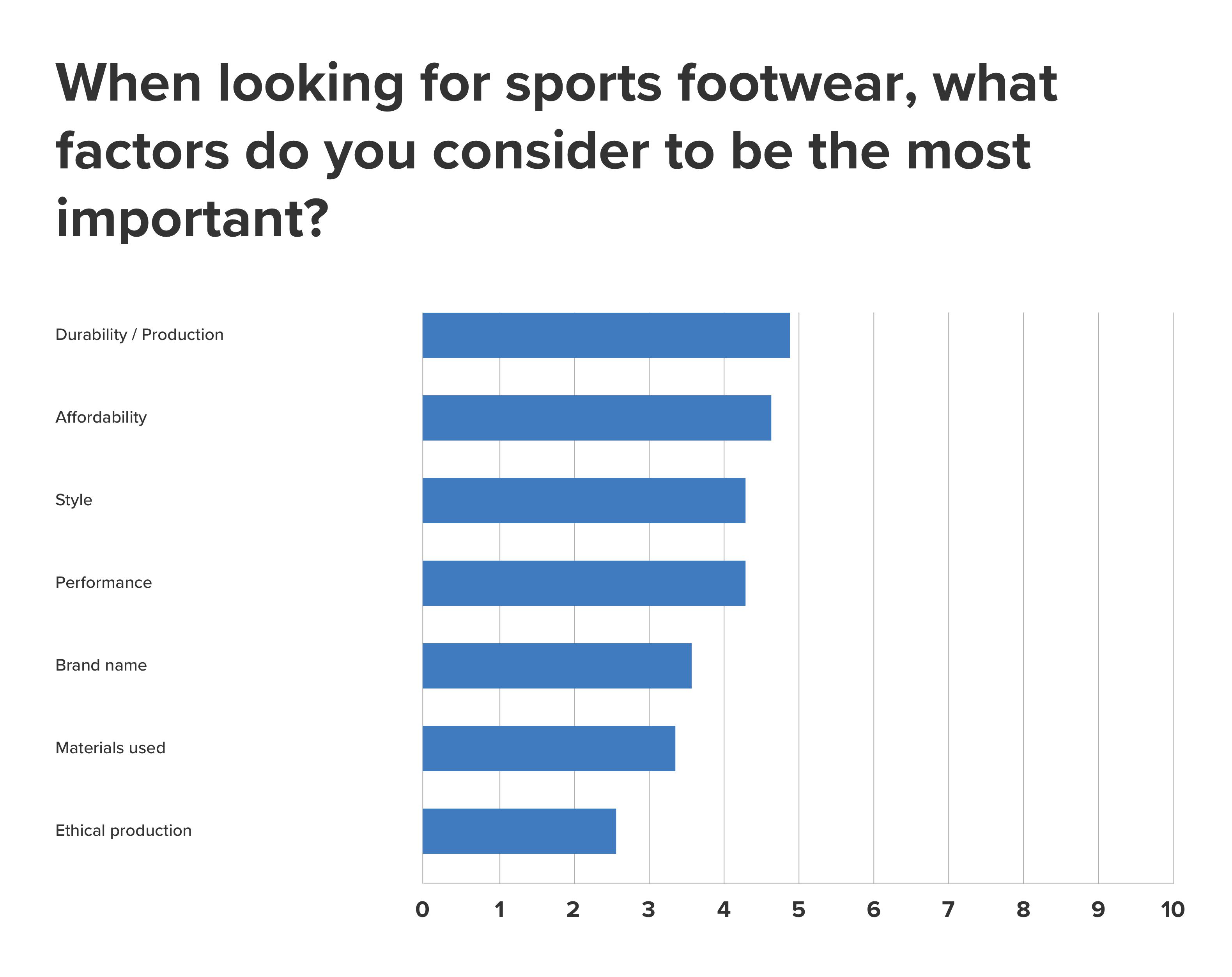 fake-footwear-priority-question