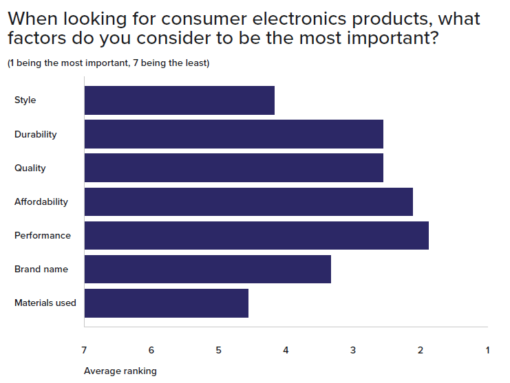 Graph of online consumer electronics quality factors
