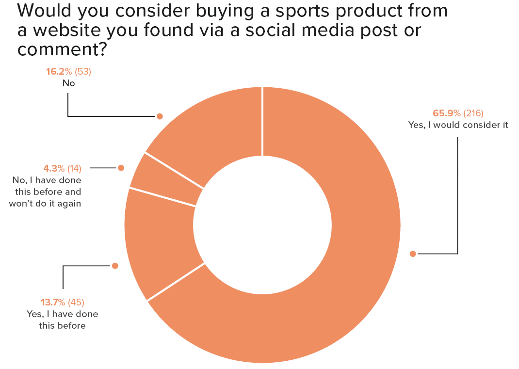 Graph consumers buying sports products from social media