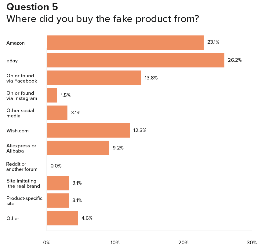 Graph of where fake sports products are bought from